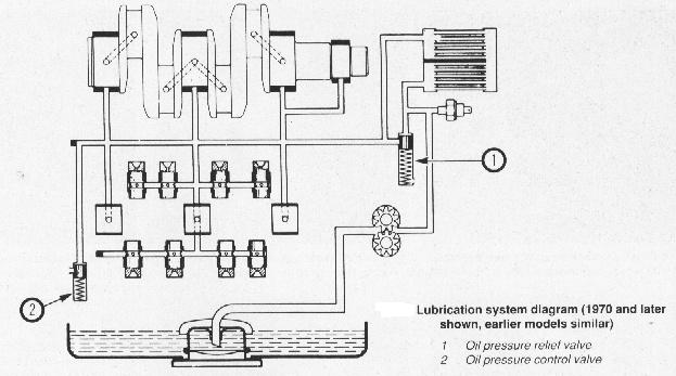 [EQHS_1162]  Oil Pressure Relief | Wiring Diagram Oil System |  | Rob and Dave's Aircooled Volkswagen Pages